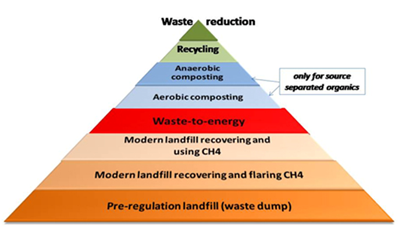 Waste Reduction Pyramid