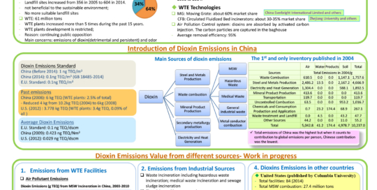 Inventory of dioxin emissions of China